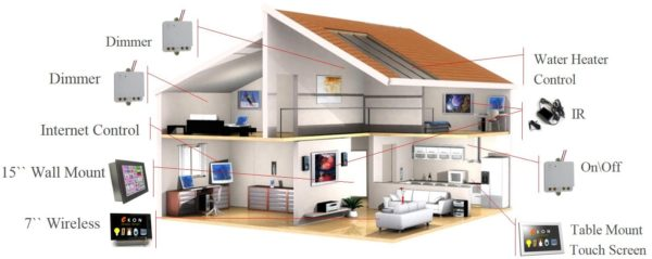 Home Automation Systems Did You Know That Approximately 55 Of Your